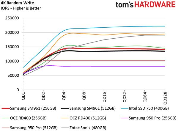 Обзор Samsung SM961 512GB и 256GB SSD - 17