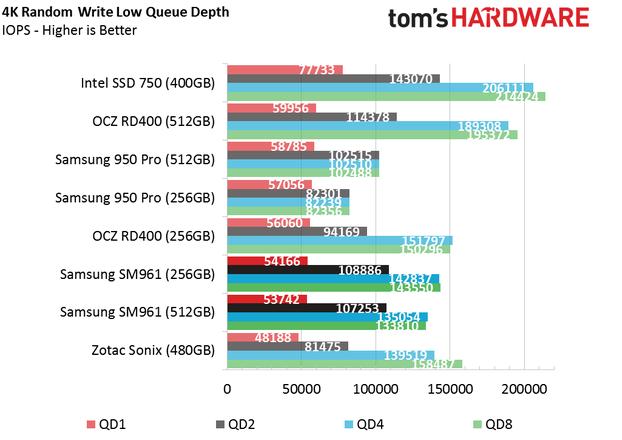 Обзор Samsung SM961 512GB и 256GB SSD - 18