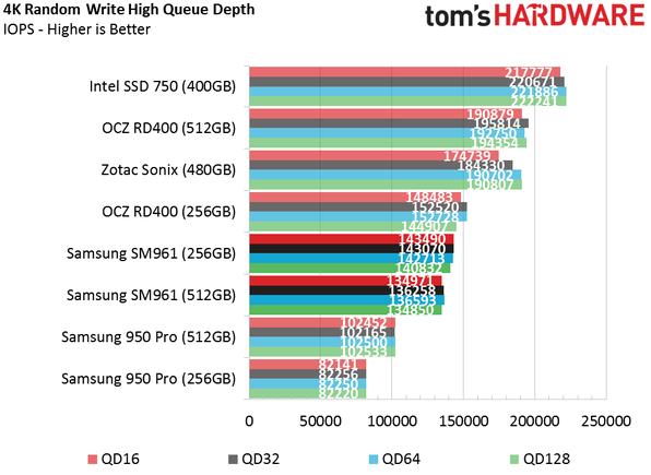 Обзор Samsung SM961 512GB и 256GB SSD - 19