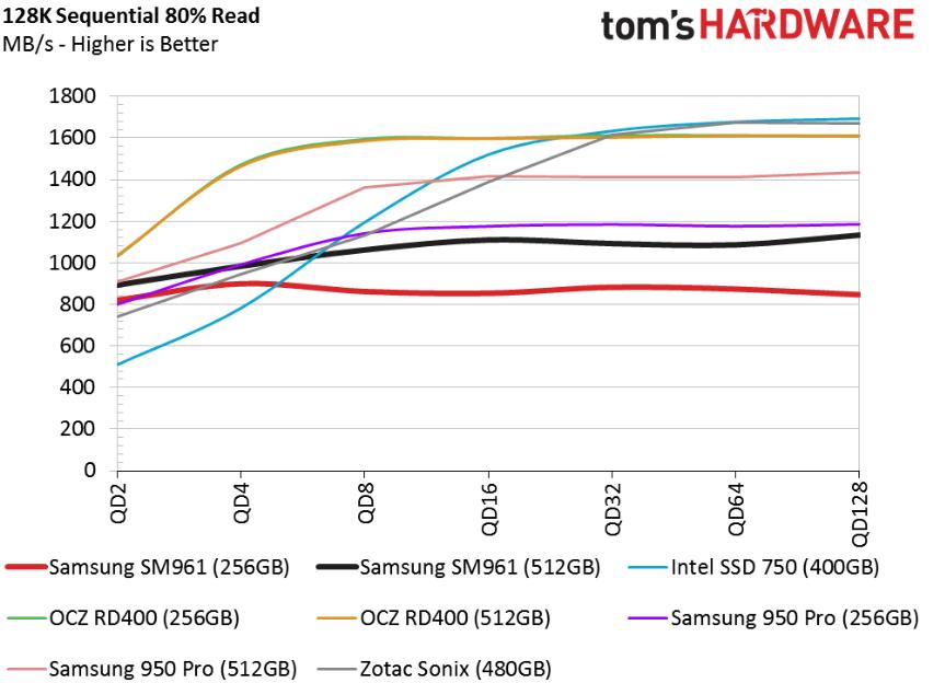 Обзор Samsung SM961 512GB и 256GB SSD - 20
