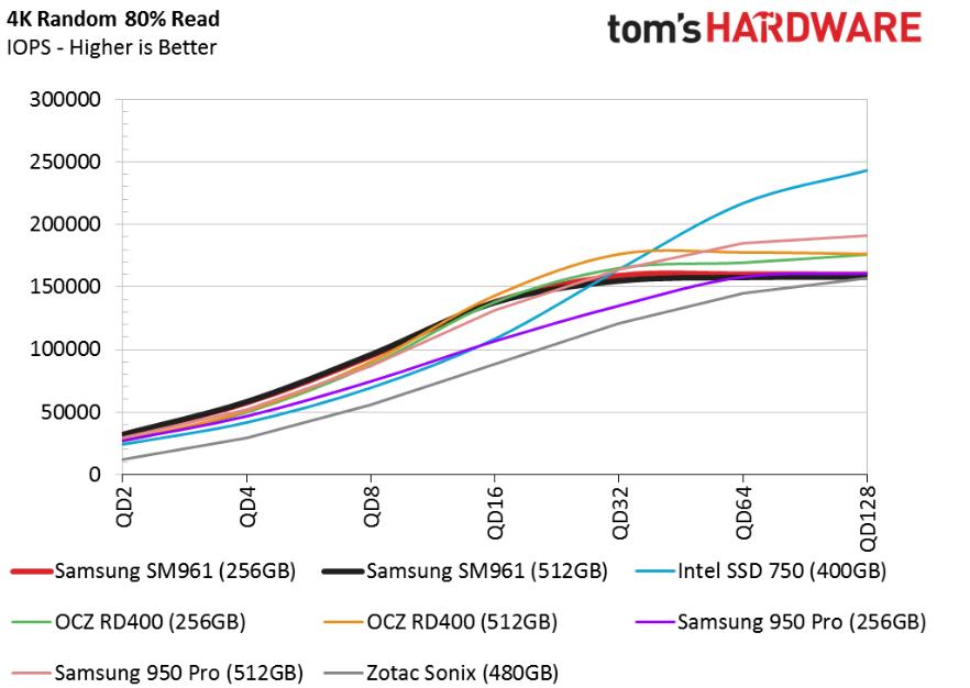 Обзор Samsung SM961 512GB и 256GB SSD - 21