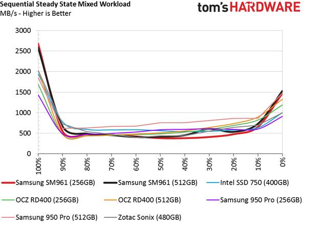 Обзор Samsung SM961 512GB и 256GB SSD - 22