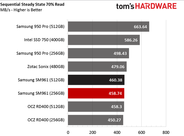 Обзор Samsung SM961 512GB и 256GB SSD - 24