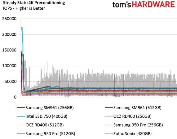 Обзор Samsung SM961 512GB и 256GB SSD - 25