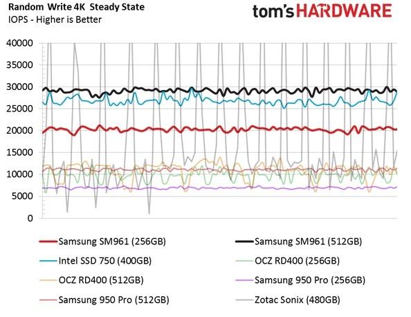 Обзор Samsung SM961 512GB и 256GB SSD - 26
