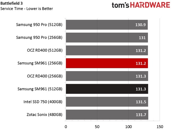 Обзор Samsung SM961 512GB и 256GB SSD - 28