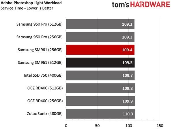 Обзор Samsung SM961 512GB и 256GB SSD - 29