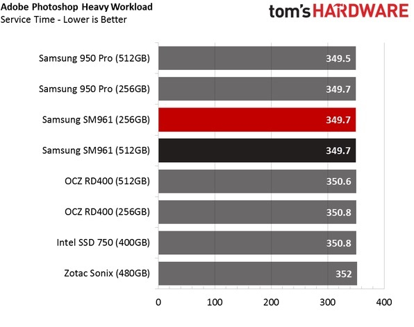 Обзор Samsung SM961 512GB и 256GB SSD - 30
