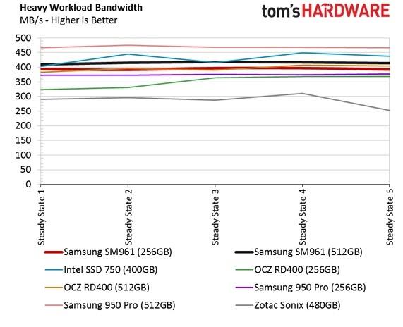 Обзор Samsung SM961 512GB и 256GB SSD - 34