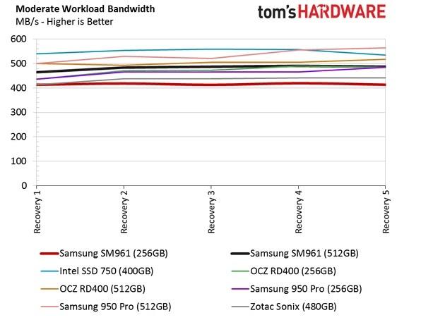 Обзор Samsung SM961 512GB и 256GB SSD - 35