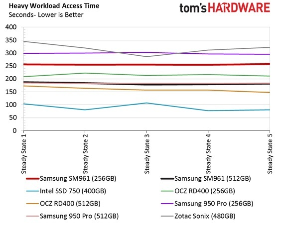 Обзор Samsung SM961 512GB и 256GB SSD - 37