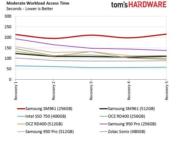 Обзор Samsung SM961 512GB и 256GB SSD - 38