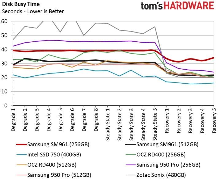 Обзор Samsung SM961 512GB и 256GB SSD - 39