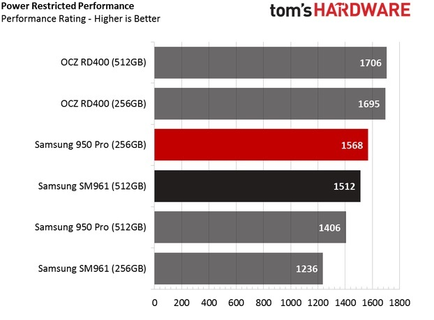 Обзор Samsung SM961 512GB и 256GB SSD - 41