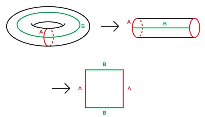 Входим в форму: от гиперболической геометрии до кубических комплексов и обратно - 2