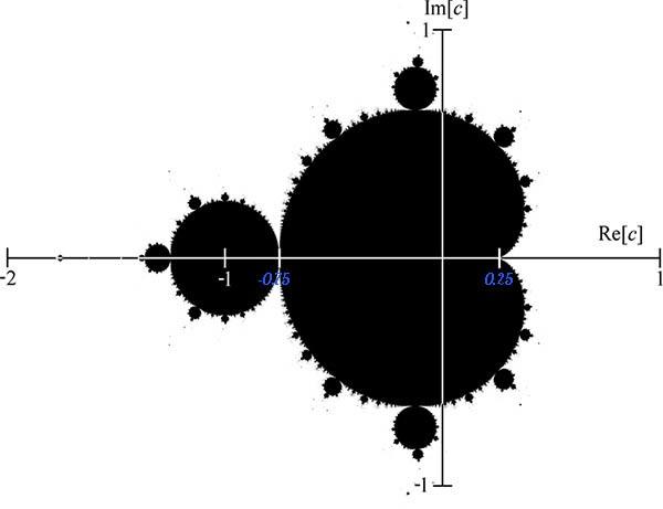 Аппроксимация числа Пи с помощью множества Мандельброта - 5