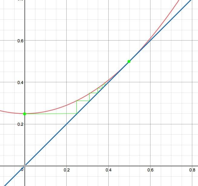 Аппроксимация числа Пи с помощью множества Мандельброта - 8