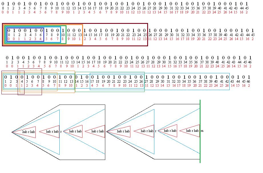 Это маленькое чудо — алгоритм Кнута-Морриса-Пратта (КМП) - 1