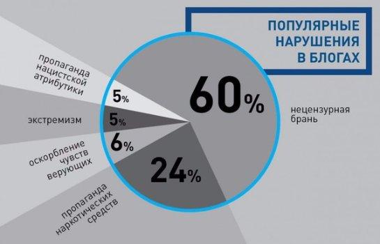 18 августа Роскомнадзор представит списки запрещенной информации