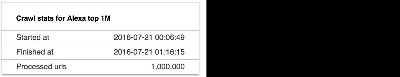 Пересечение морд доменов топ 1,000,000 по N-граммам - 2