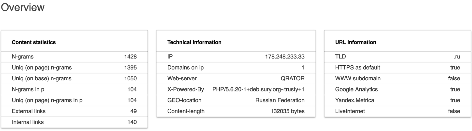 Пересечение морд доменов топ 1,000,000 по N-граммам - 7