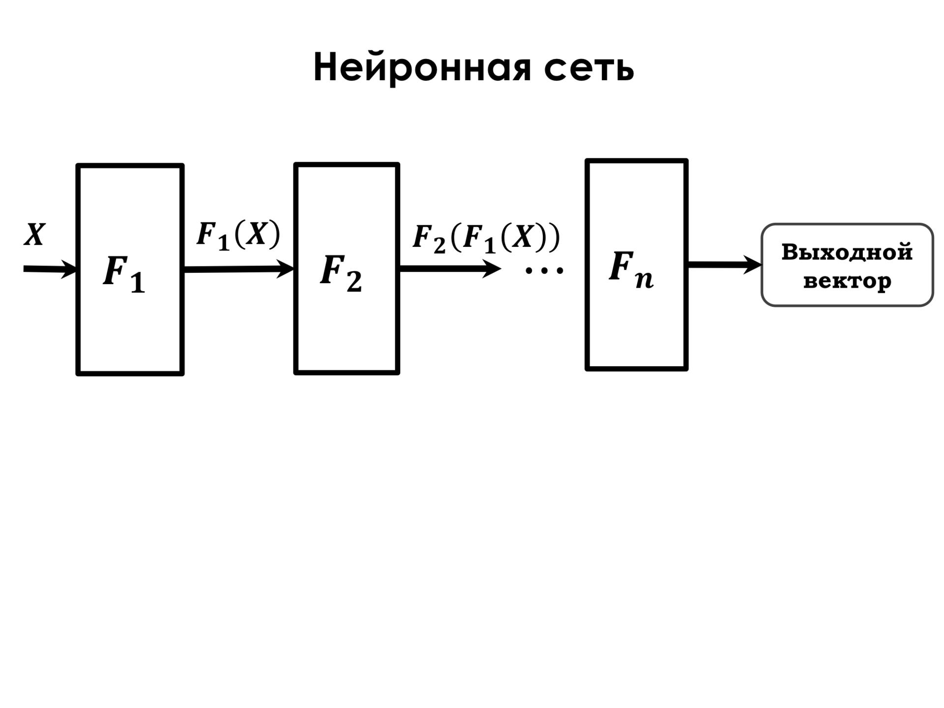 Самое главное о нейронных сетях. Лекция в Яндексе - 12