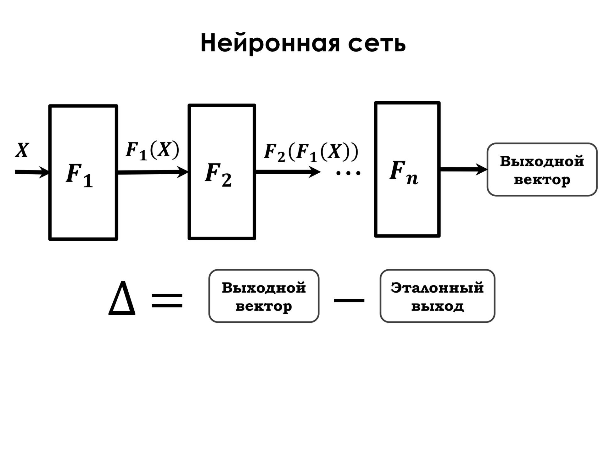 Самое главное о нейронных сетях. Лекция в Яндексе - 13
