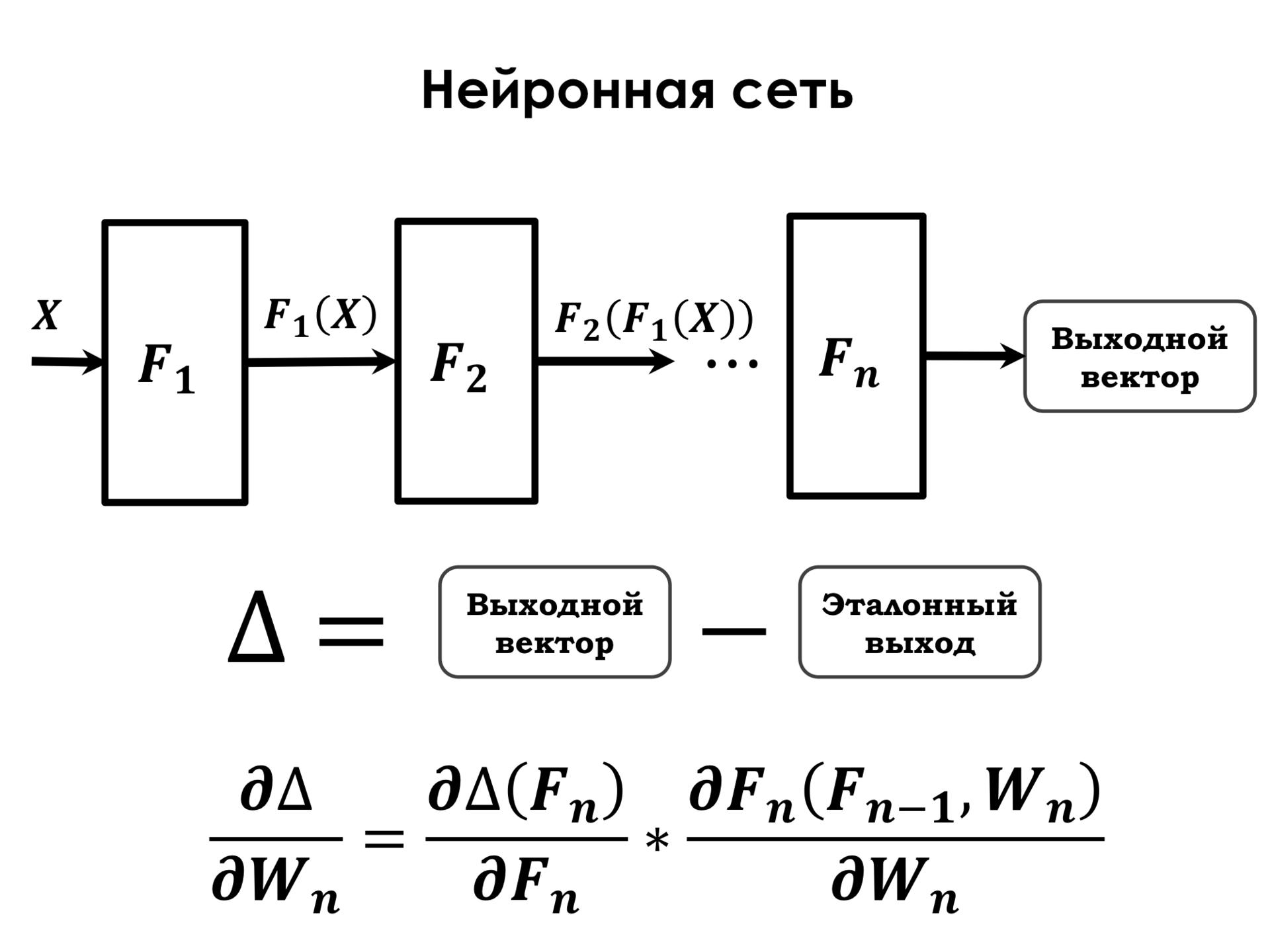 Самое главное о нейронных сетях. Лекция в Яндексе - 14