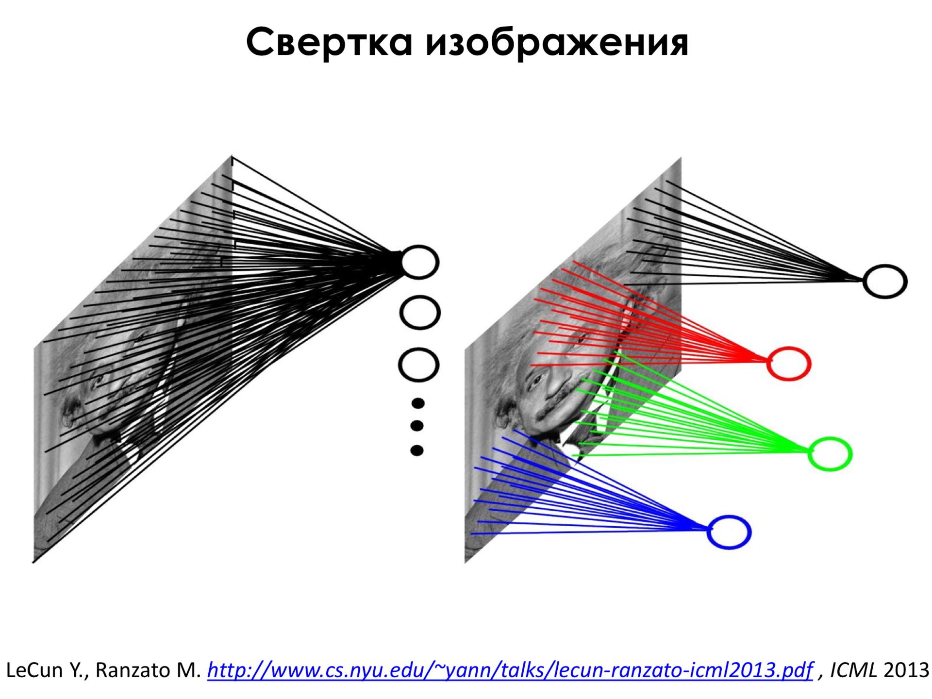 Самое главное о нейронных сетях. Лекция в Яндексе - 15