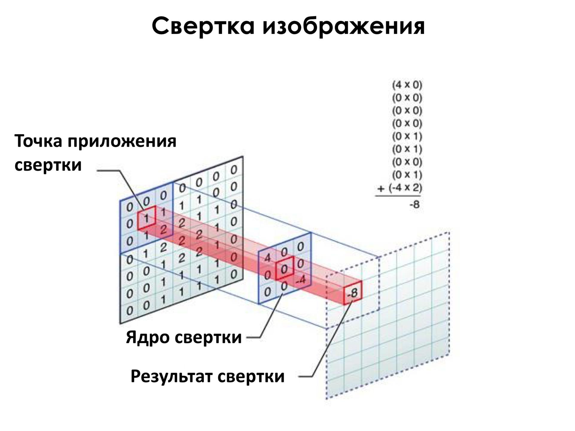 Самое главное о нейронных сетях. Лекция в Яндексе - 16