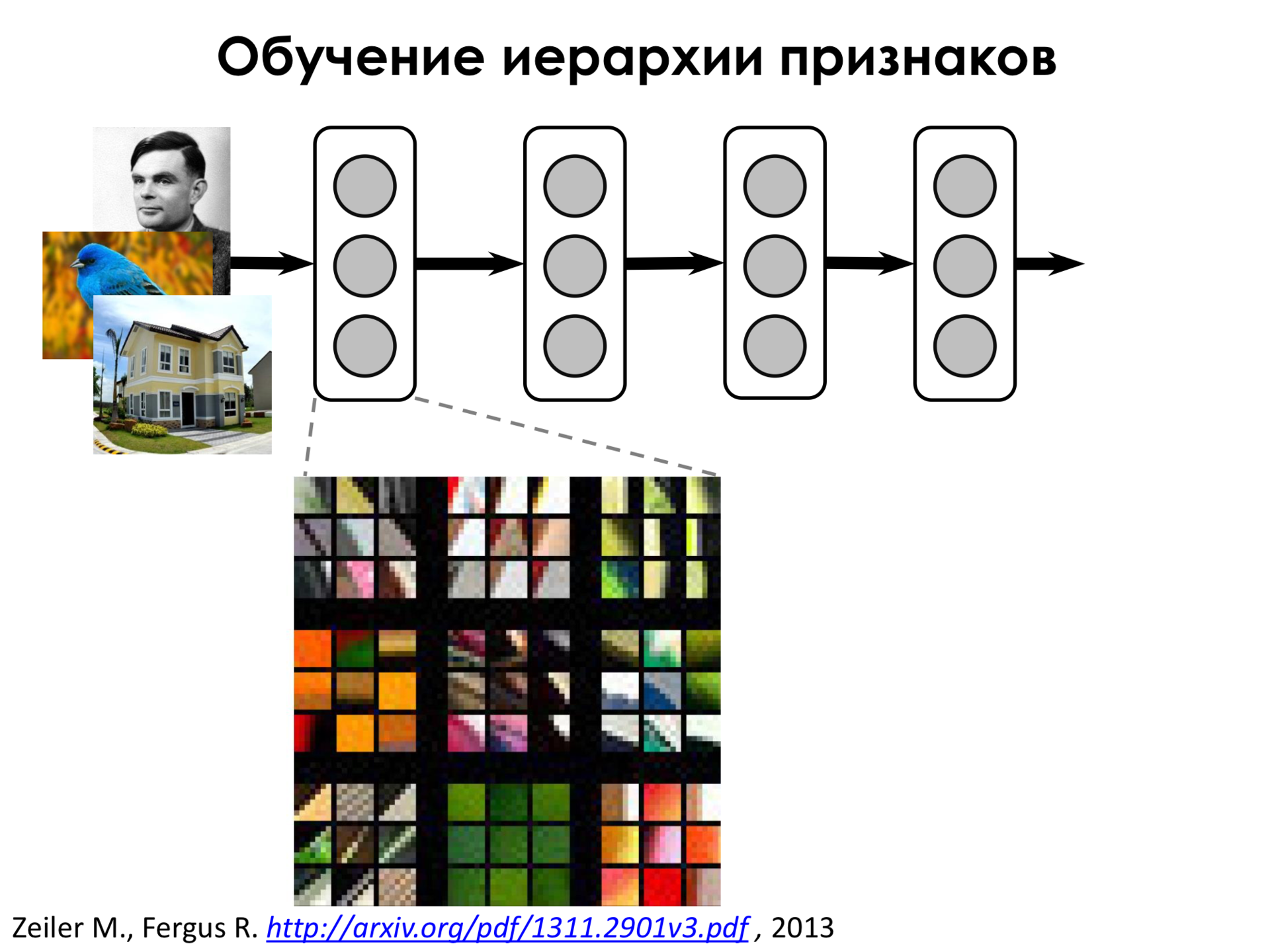 Самое главное о нейронных сетях. Лекция в Яндексе - 19
