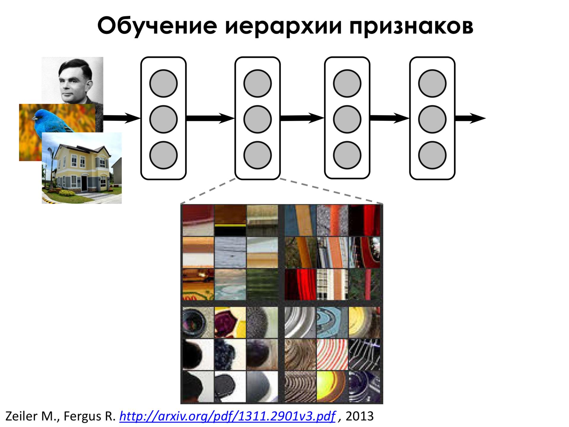 Самое главное о нейронных сетях. Лекция в Яндексе - 20