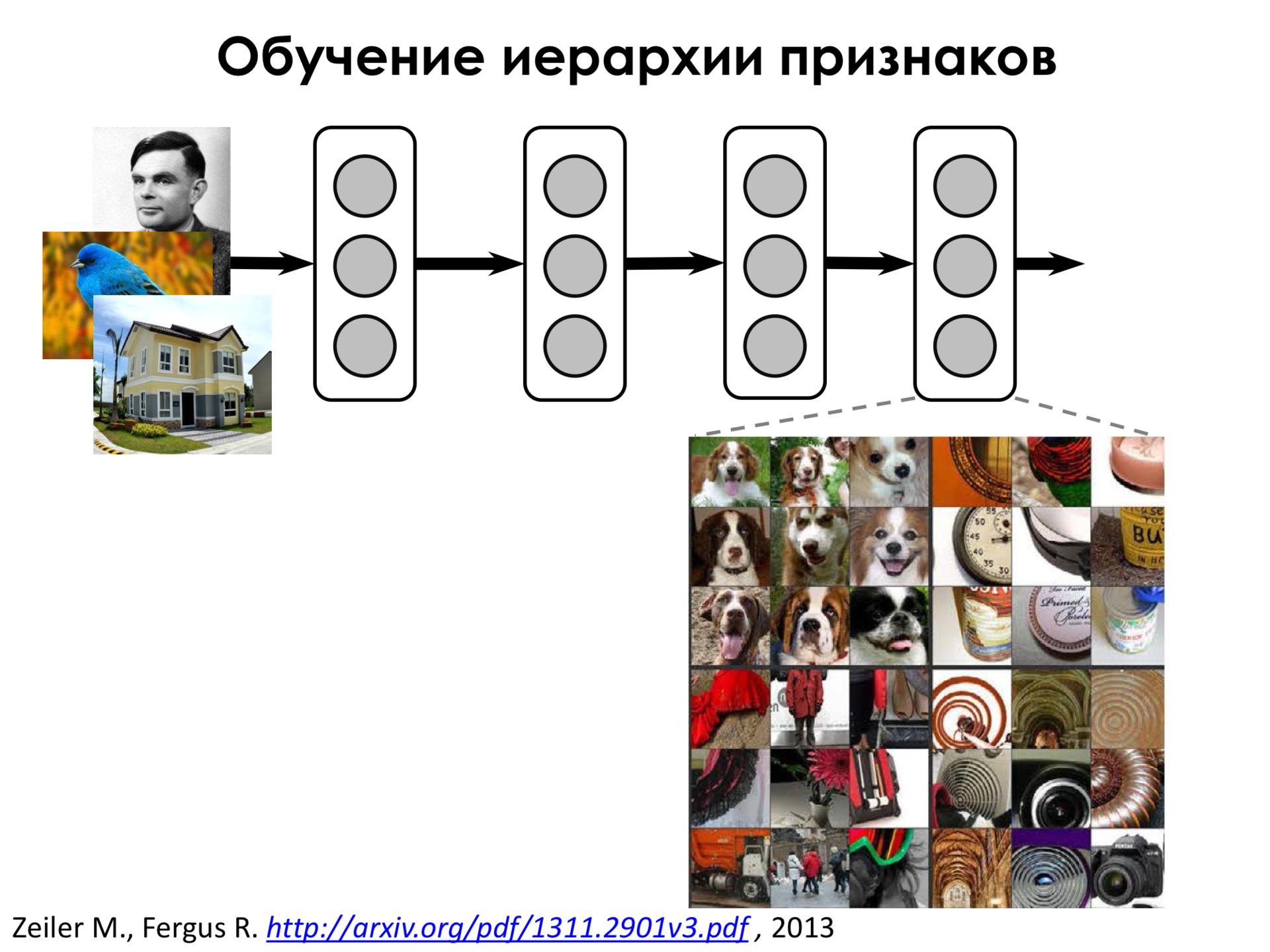 Самое главное о нейронных сетях. Лекция в Яндексе - 21