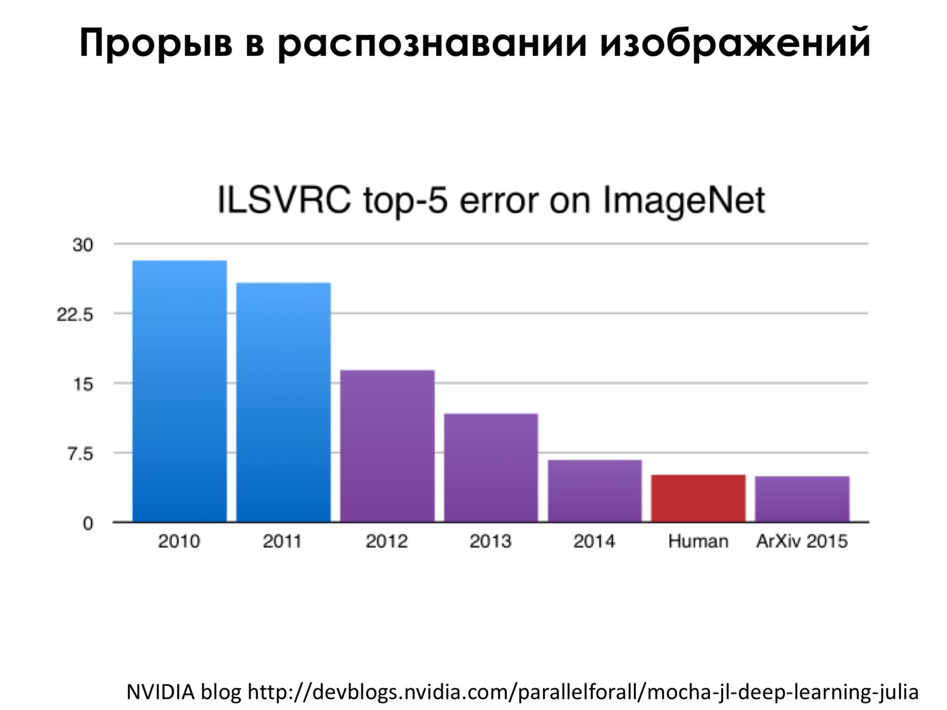 Самое главное о нейронных сетях. Лекция в Яндексе - 25