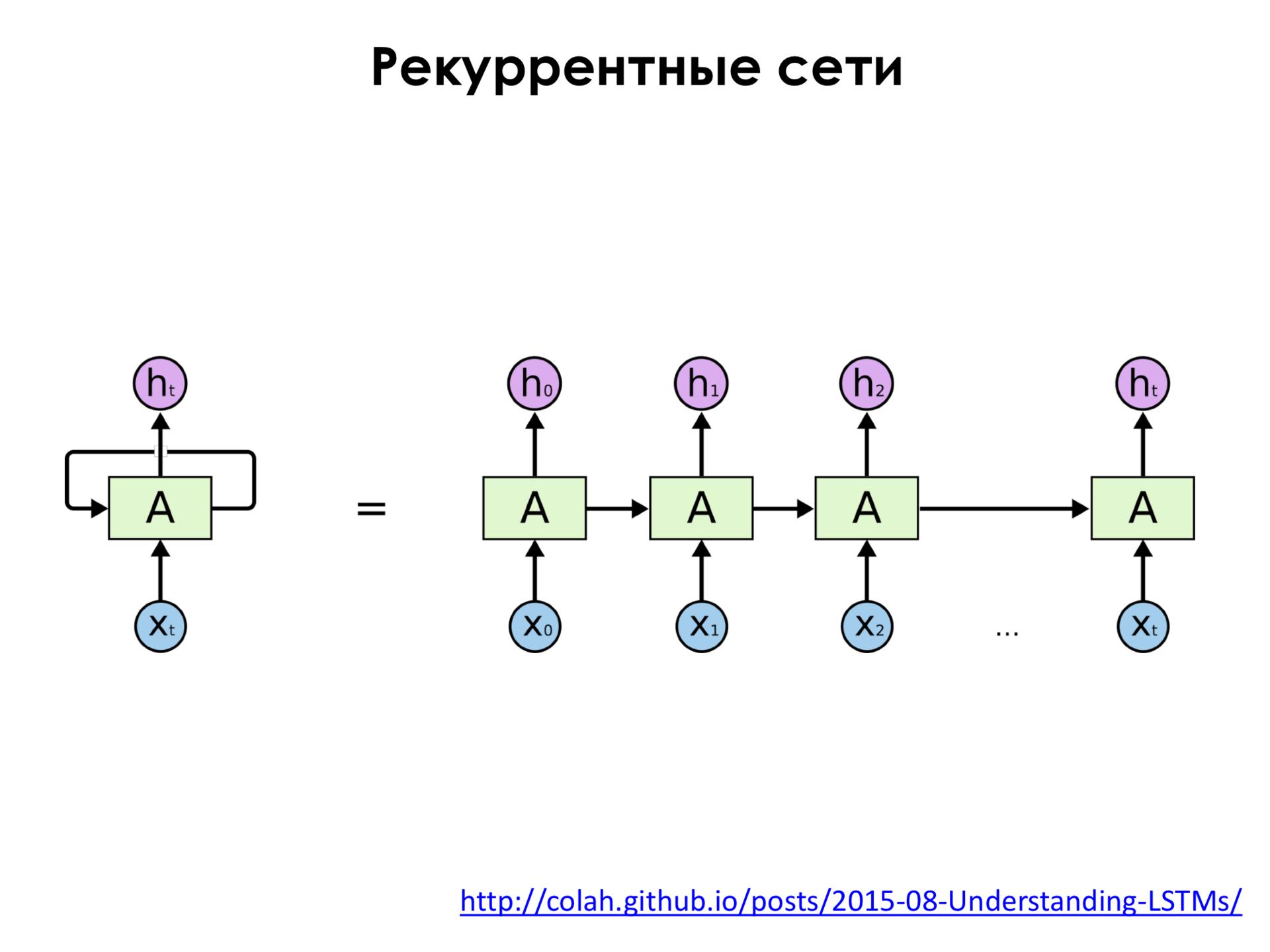 Самое главное о нейронных сетях. Лекция в Яндексе - 30