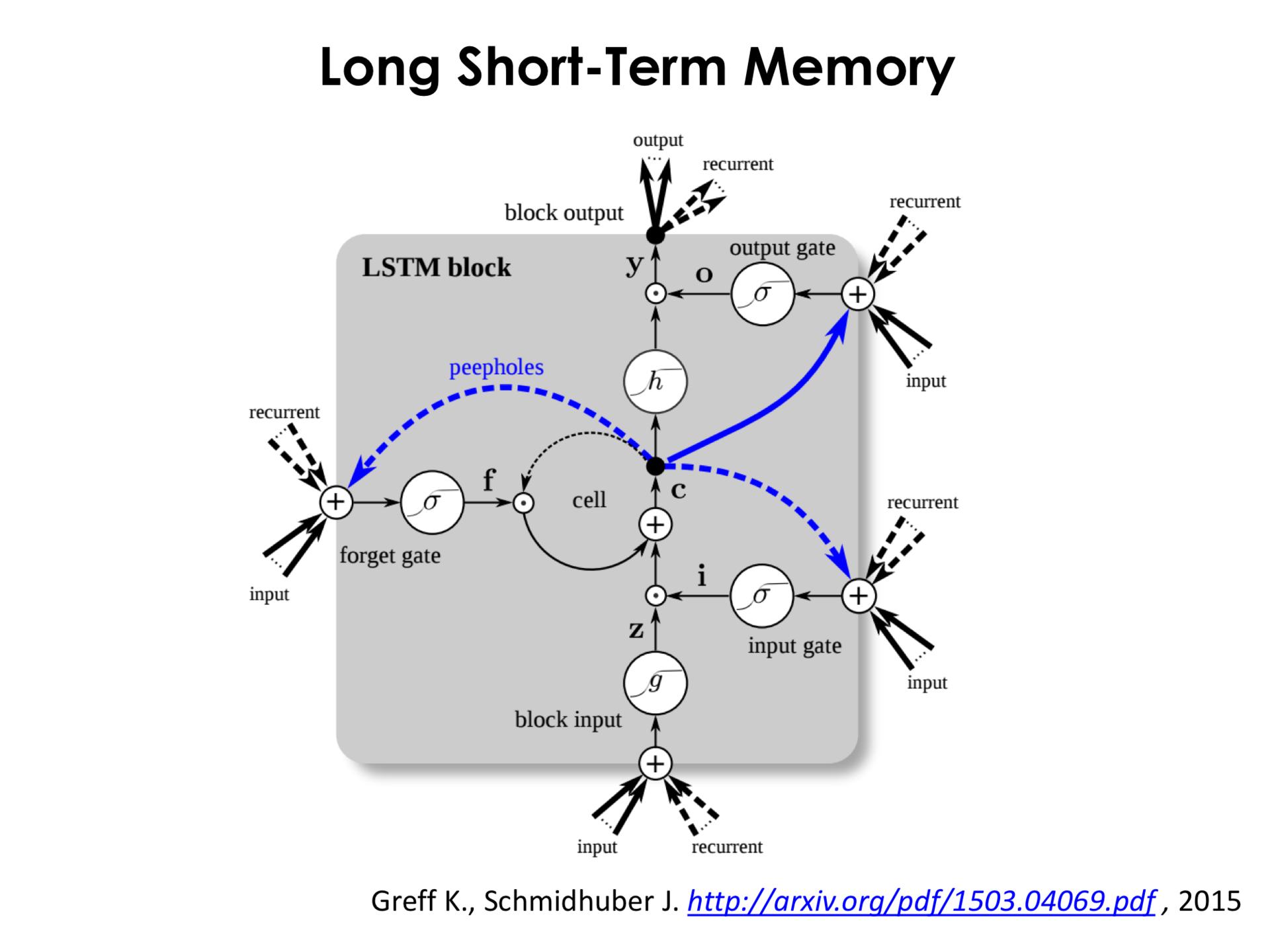Самое главное о нейронных сетях. Лекция в Яндексе - 33