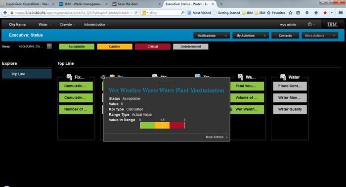 IBM Watson помогает увеличить эффективность использования водных ресурсов в Калифорнии - 5