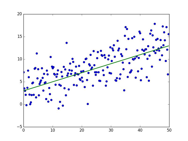 Математика для искусственных нейронных сетей для новичков, часть 1 — линейная регрессия - 6