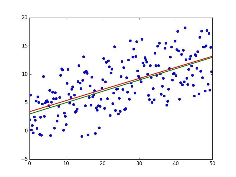 Математика для искусственных нейронных сетей для новичков, часть 1 — линейная регрессия - 60