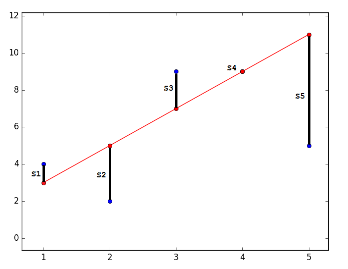 Математика для искусственных нейронных сетей для новичков, часть 1 — линейная регрессия - 9