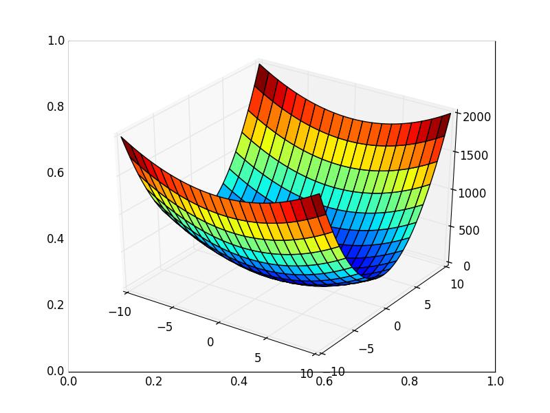 Математика для искусственных нейронных сетей для новичков, часть 2 — градиентный спуск - 27