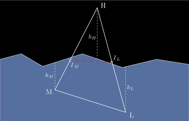 Модель взаимодействия судов с водой в видеоиграх - 11