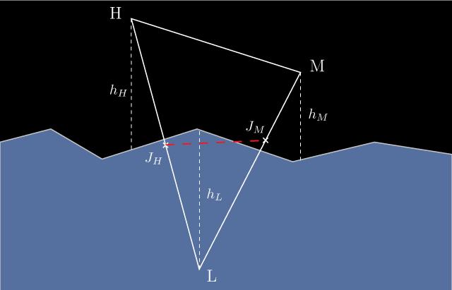 Модель взаимодействия судов с водой в видеоиграх - 14