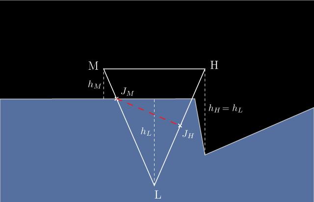 Модель взаимодействия судов с водой в видеоиграх - 16