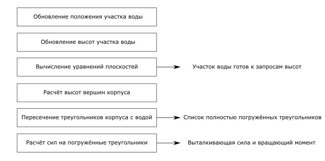 Модель взаимодействия судов с водой в видеоиграх - 21