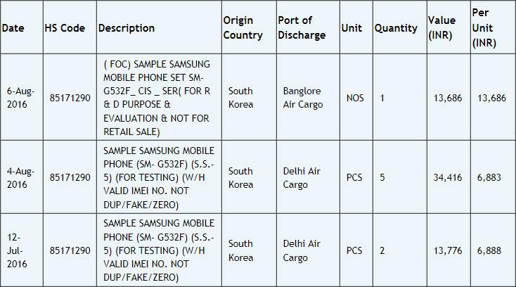 Смартфон Samsung Galaxy Grand Prime имеет пятидюймовый дисплей