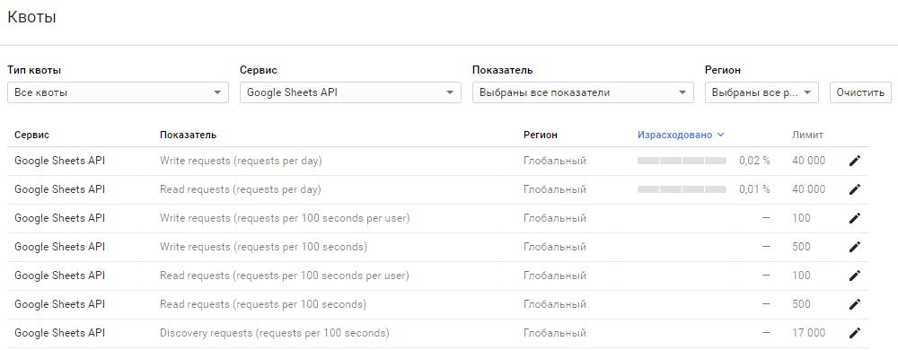 Генерируем красивую Google-таблицу из своей программы (используя Google Sheets API v4) - 4