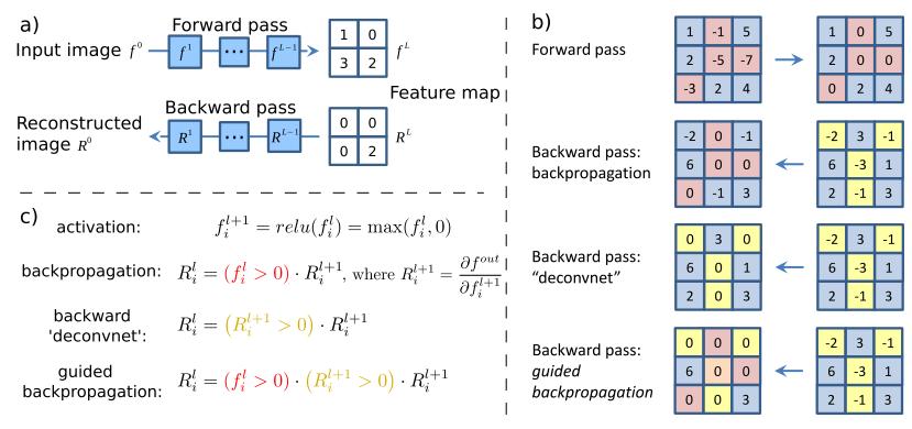 Стилизация изображений с помощью нейронных сетей: никакой мистики, просто матан - 14