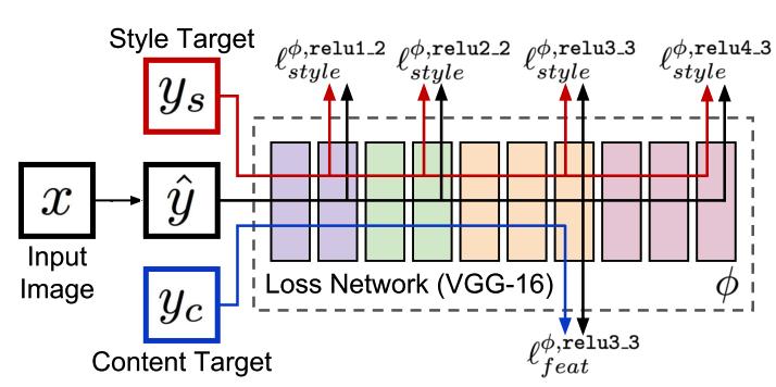 Стилизация изображений с помощью нейронных сетей: никакой мистики, просто матан - 40