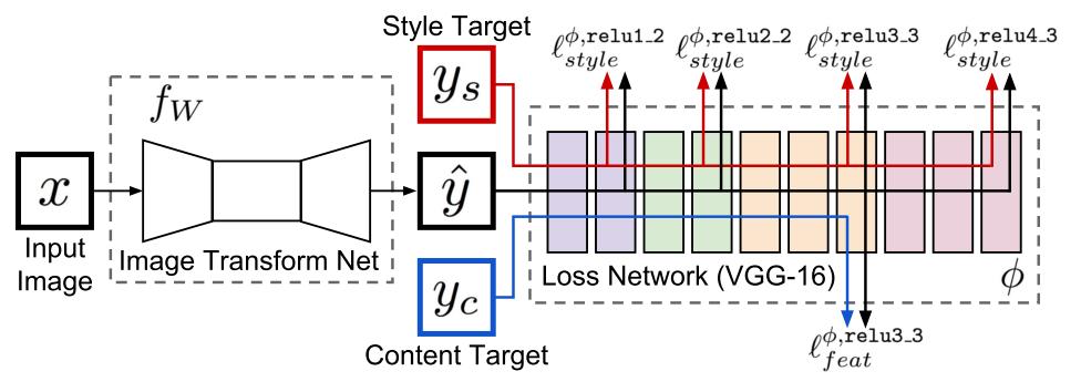Стилизация изображений с помощью нейронных сетей: никакой мистики, просто матан - 50